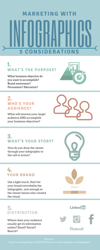 Marketing With Iinfographics