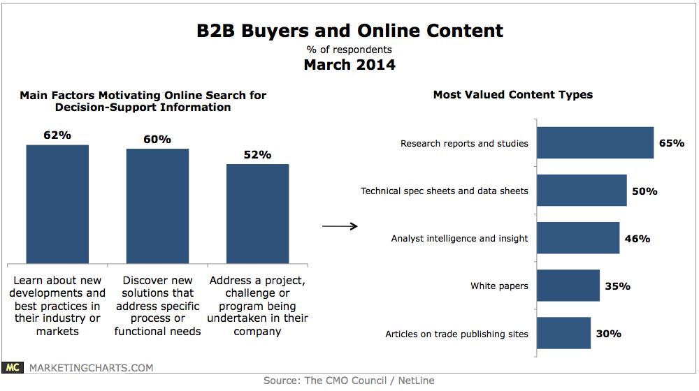 B2B Buyers Online Content