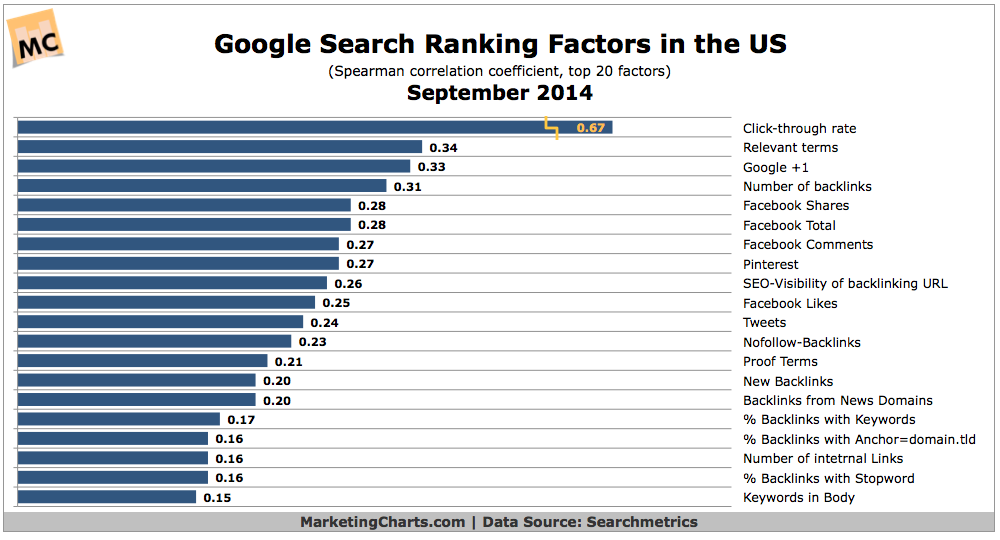 Chart: Google Search Ranking Factors in US