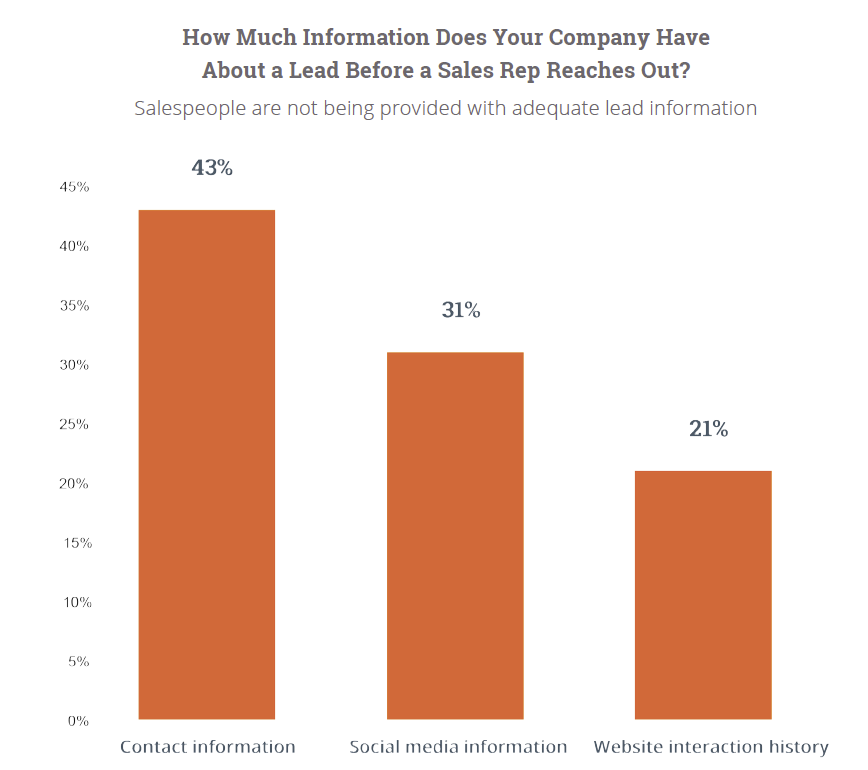 Chart: State of Inbound Marketing Social Selling Lead Information
