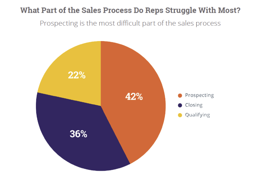 Chart: State of Inbound Marketing Social Selling Sales Process-Struggles