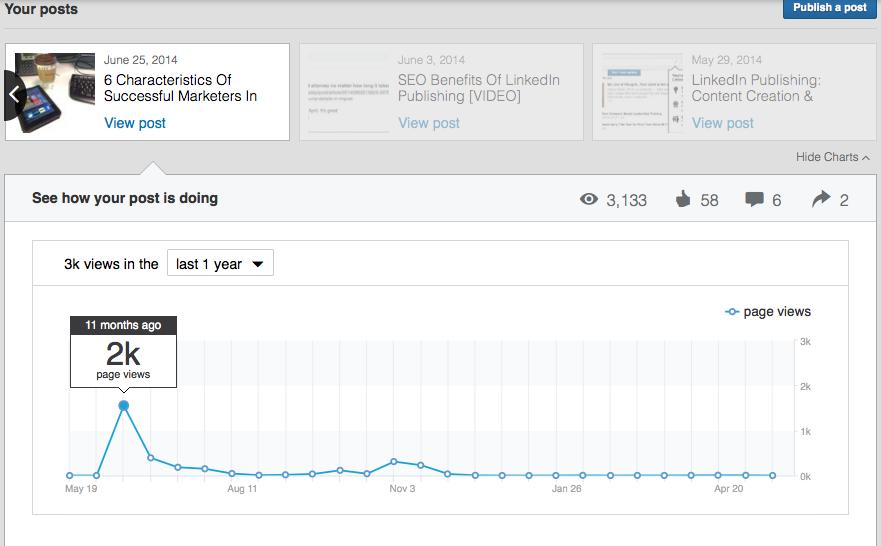 Screenshot: LinkedIn Post Analytics - Who's Viewed Your Posts Details