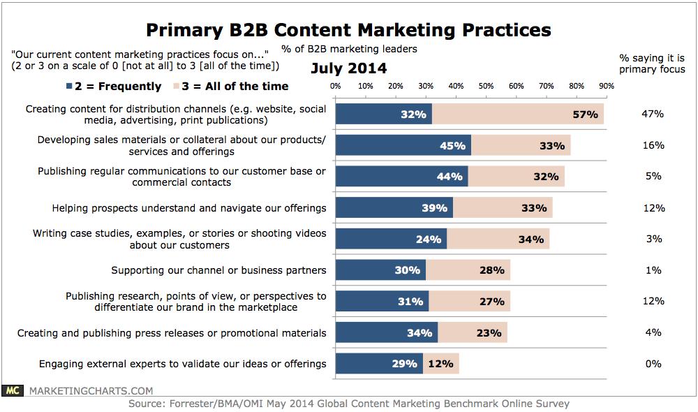 Primary B2B Content Marketing Practices