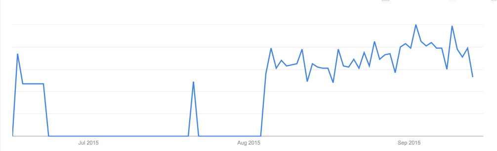 Chart: Search Volume For Blab - July 2015-September 2015