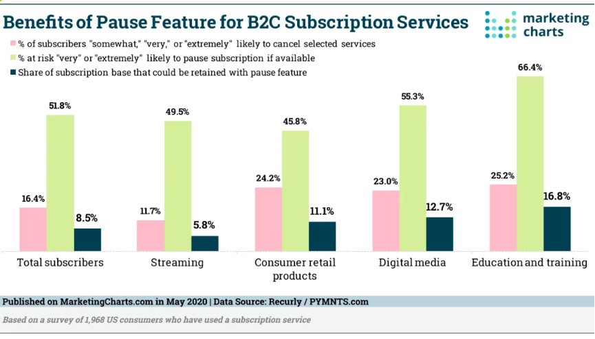 Chart: Benefits Of Subscription Pausing