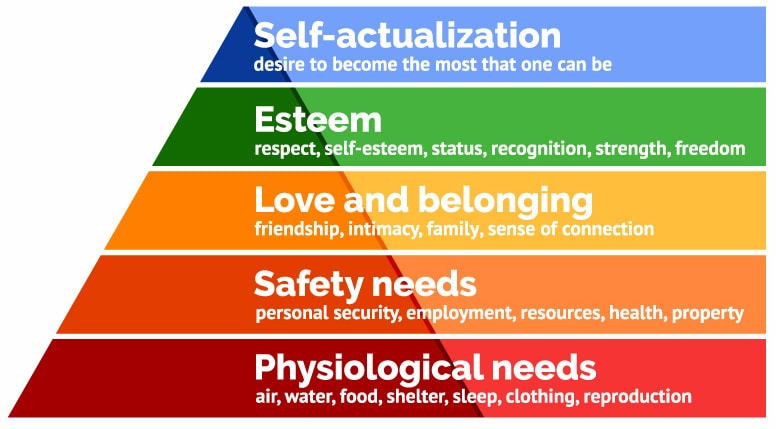 Illustration: Maslow's Hierachy Of Needs