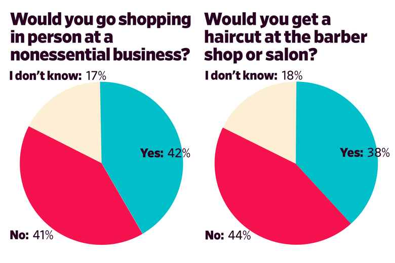 Chart: Would You Shop At Non-Essential Business